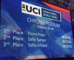 2017 UCI Gran Fondo World Championships Scoreboard